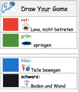 Bedeutung der einzelnen Farben in Draw Your Game. Mit Bildern zur Visualisierung. Rot = Lava, nicht betreten. grün = springen. blau = Teile bewegen. schwarz = Boden und Wand