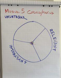 Flipchartpapier, darauf Kreis mit 3 Teilen, oben Umsetzbar, links Interessant, rechts Relevant, in Mitte des Kreises farbige Punkte
