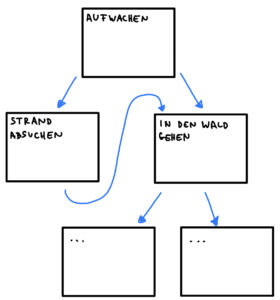 Geschichte als Flowchart visualisieren