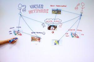 Fühl- und hörbares persönliches Netzwerk: Wichtige Bezugspersonen sind mit Schnüren verbunden und per Anybook Audiostift anhörbar